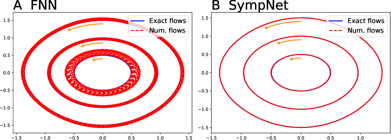 Figure 2 for Symplectic networks: Intrinsic structure-preserving networks for identifying Hamiltonian systems