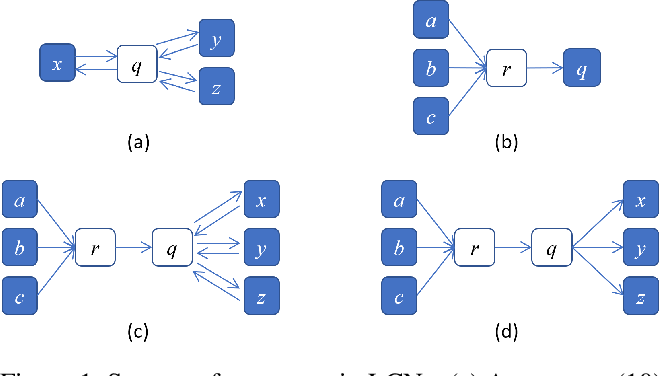 Figure 1 for Logical Credal Networks