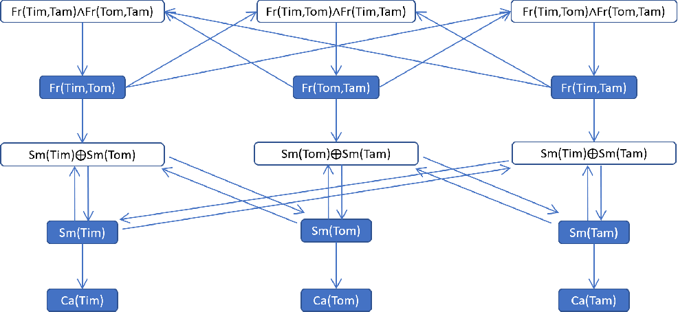 Figure 3 for Logical Credal Networks