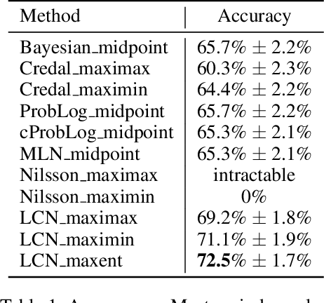 Figure 2 for Logical Credal Networks