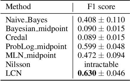 Figure 4 for Logical Credal Networks