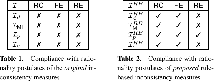 Figure 2 for Towards Inconsistency Measurement in Business Rule Bases