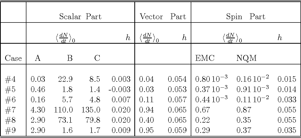 Table 6 from Searching for Cold Dark Matter  A case of