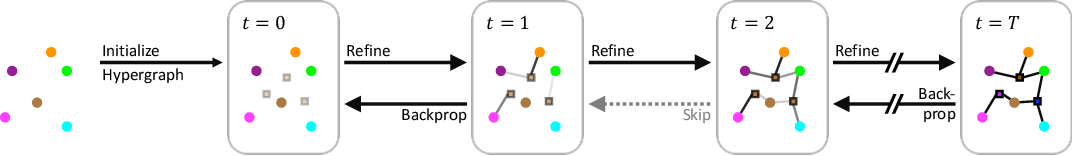 Figure 1 for Recurrently Predicting Hypergraphs