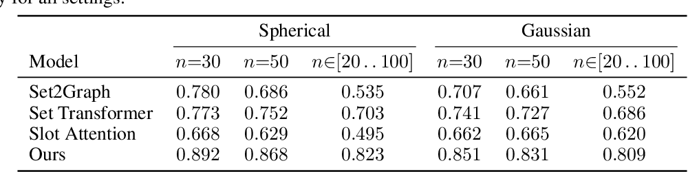 Figure 3 for Recurrently Predicting Hypergraphs