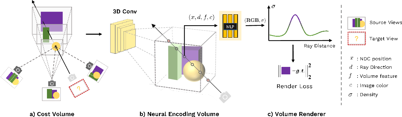 Figure 2 for MVSNeRF: Fast Generalizable Radiance Field Reconstruction from Multi-View Stereo