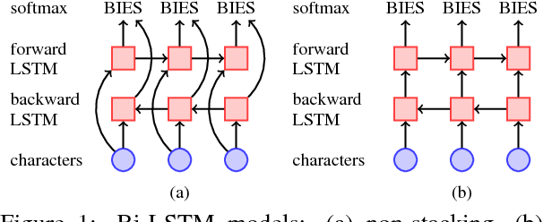 Figure 1 for State-of-the-art Chinese Word Segmentation with Bi-LSTMs