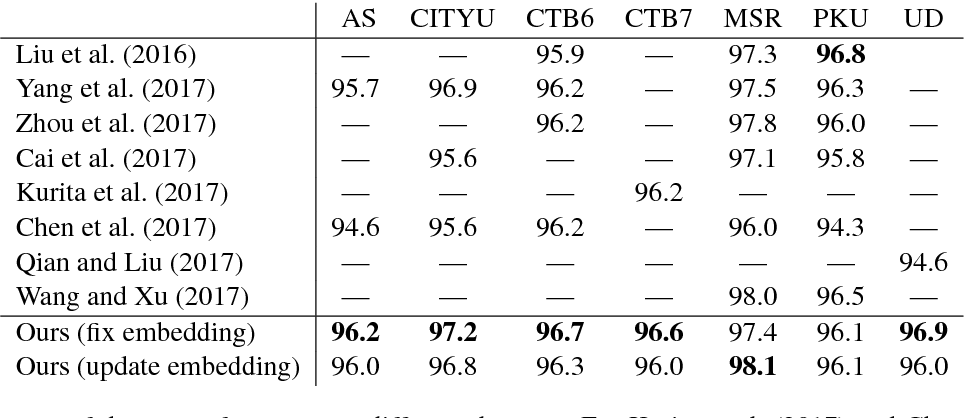 Figure 3 for State-of-the-art Chinese Word Segmentation with Bi-LSTMs