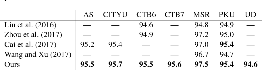 Figure 4 for State-of-the-art Chinese Word Segmentation with Bi-LSTMs