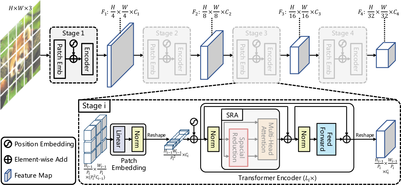 Figure 4 for Pyramid Vision Transformer: A Versatile Backbone for Dense Prediction without Convolutions