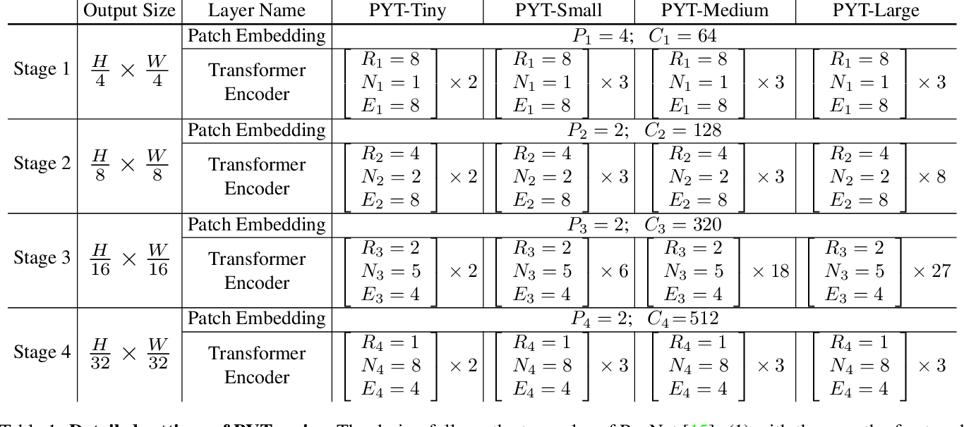 Figure 1 for Pyramid Vision Transformer: A Versatile Backbone for Dense Prediction without Convolutions