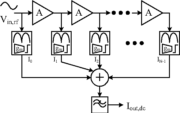 Figure 1 from A 2 4-GHz 43-dB CMOS logarithmic amplifier for