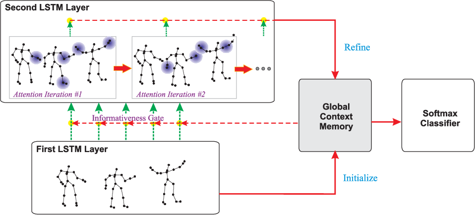 Figure 1 for Skeleton-Based Human Action Recognition with Global Context-Aware Attention LSTM Networks