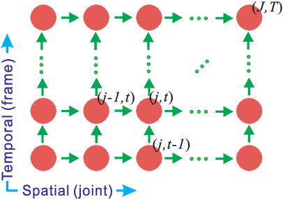 Figure 2 for Skeleton-Based Human Action Recognition with Global Context-Aware Attention LSTM Networks