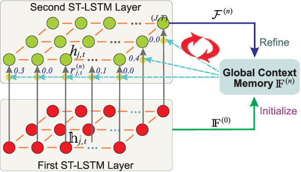Figure 3 for Skeleton-Based Human Action Recognition with Global Context-Aware Attention LSTM Networks