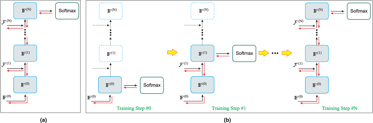 Figure 4 for Skeleton-Based Human Action Recognition with Global Context-Aware Attention LSTM Networks