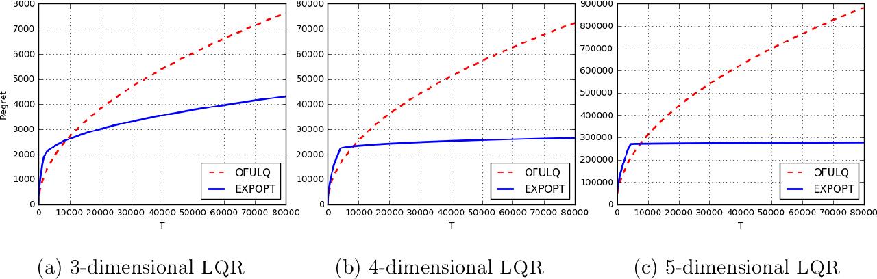 Figure 2 for Explore More and Improve Regret in Linear Quadratic Regulators
