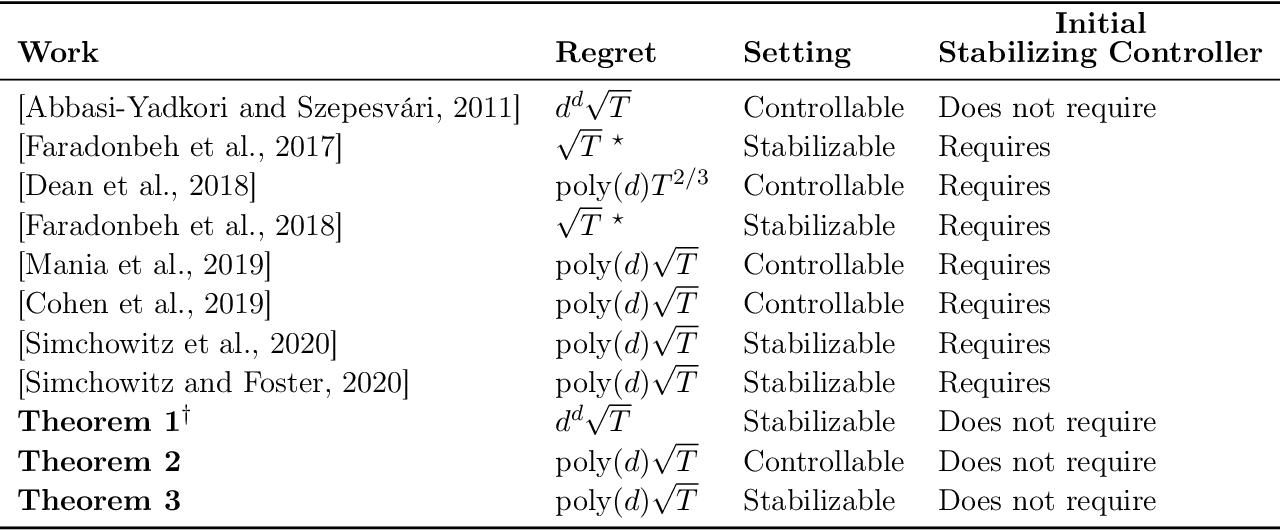 Figure 1 for Explore More and Improve Regret in Linear Quadratic Regulators