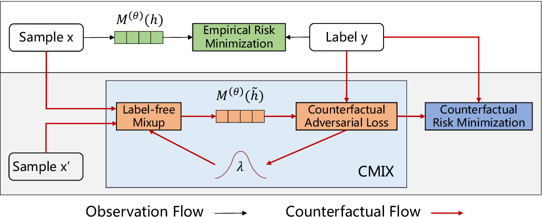 Figure 1 for Counterfactual Adversarial Learning with Representation Interpolation