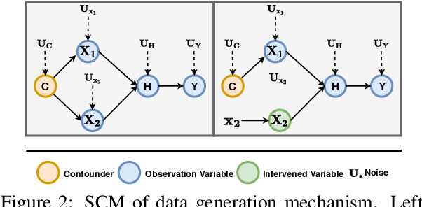 Figure 3 for Counterfactual Adversarial Learning with Representation Interpolation