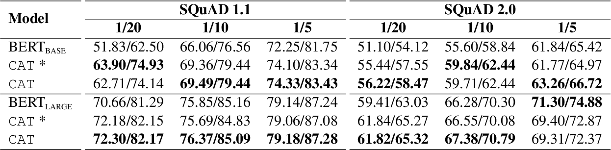 Figure 4 for Counterfactual Adversarial Learning with Representation Interpolation