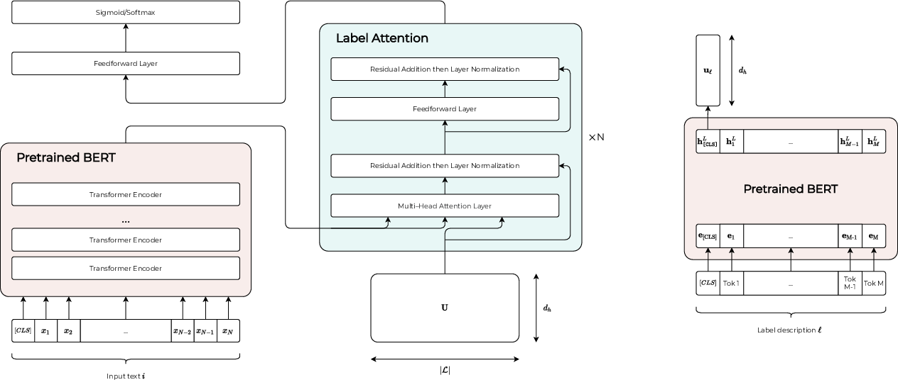 Figure 1 for Fine-tuning Pretrained Language Models with Label Attention for Explainable Biomedical Text Classification