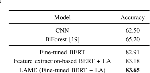 Figure 4 for Fine-tuning Pretrained Language Models with Label Attention for Explainable Biomedical Text Classification