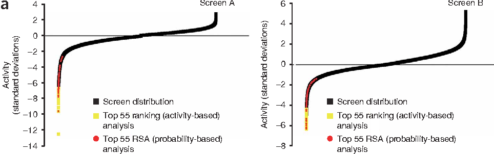 Figure 1 | Analysis of genome-wide siRNA data. (a) The activities in wells from screen A (top) and screen B (bottom) are plotted as a function of s.d. from the median. Also shown are B55 of most active wells from each respective screen and the distribution of the B55 top-ranking wells predicted by the RSA approach. (b) Reconfirmation rates for the B55 top-ranking wells described in a for screens A and B. (c) Reconfirmation rates of wells based upon their original scores using either activity-based (green, yellow) or probability-based (blue, red) rankings for screen A (blue, green) and screen B (red, yellow) are plotted from left to right. The reconfirmation rate per well was defined as the number of confirmed wells (wells in which at least one of the siRNAs reduced the signal by 450%) as a function of the total number of wells assayed.