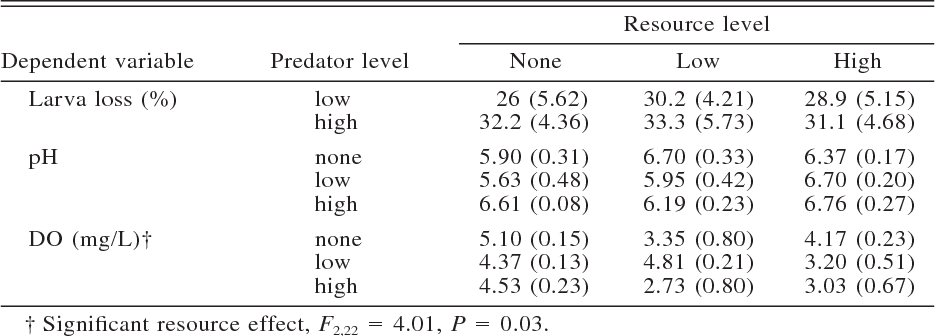 Table 1 from RESOURCE AND TOP-PREDATOR REGULATION IN THE PITCHER