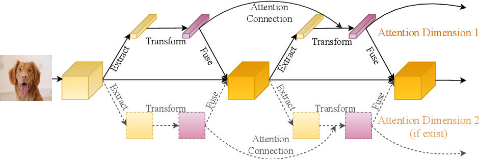Figure 3 for DCANet: Learning Connected Attentions for Convolutional Neural Networks