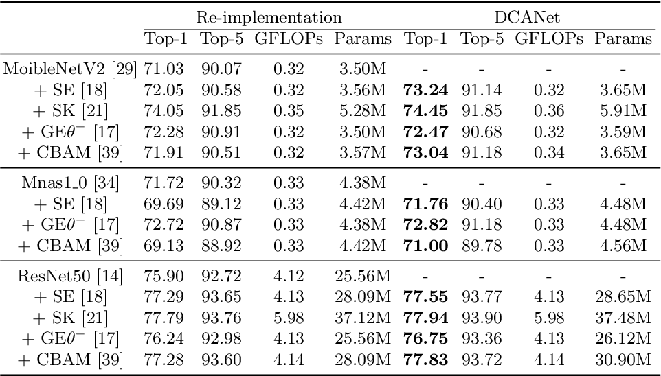 Figure 2 for DCANet: Learning Connected Attentions for Convolutional Neural Networks