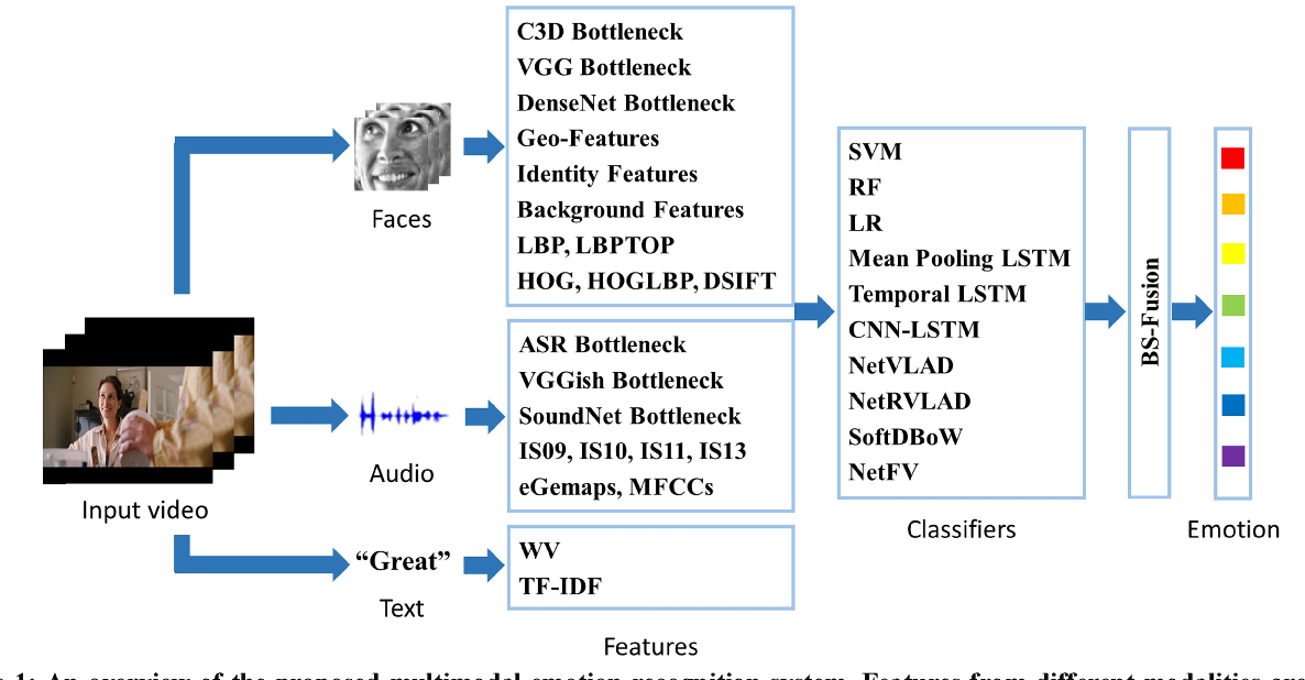 Figure 1 for Investigation of Multimodal Features, Classifiers and Fusion Methods for Emotion Recognition