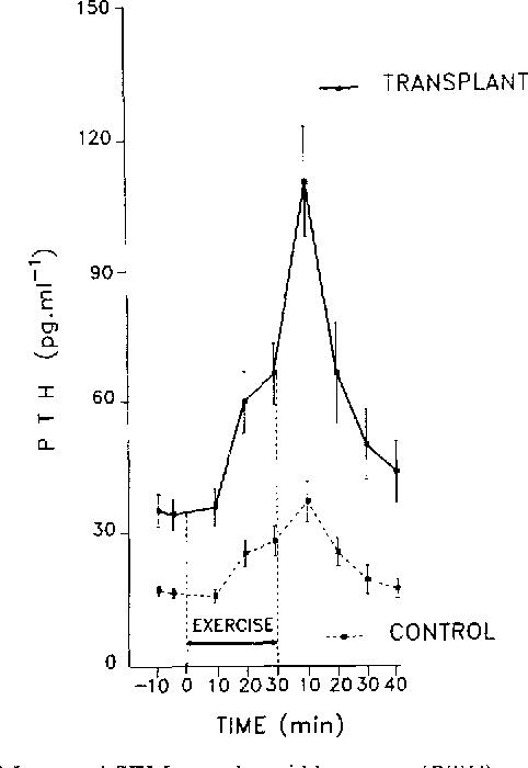 Parathyroid Function In Cardiac Transplant Patients Evaluation