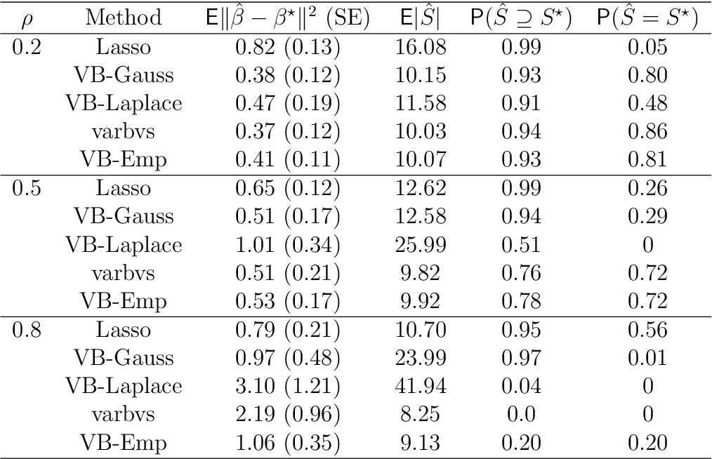 Figure 4 for Variational approximations of empirical Bayes posteriors in high-dimensional linear models