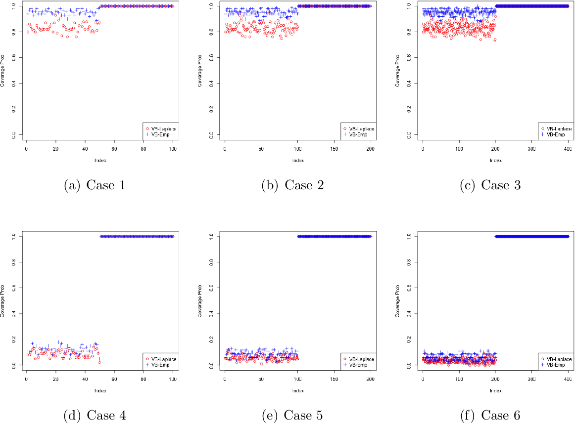 Figure 2 for Variational approximations of empirical Bayes posteriors in high-dimensional linear models