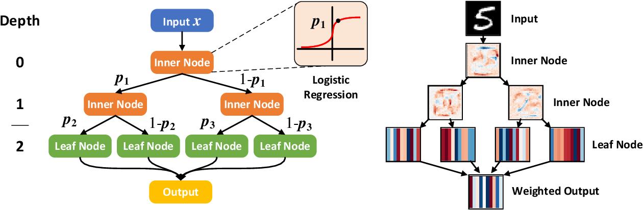 Figure 3 for Soft Gradient Boosting Machine