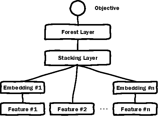 Figure 2 for Deep Embedding Forest: Forest-based Serving with Deep Embedding Features