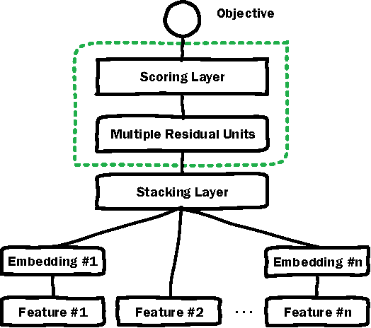 Figure 3 for Deep Embedding Forest: Forest-based Serving with Deep Embedding Features