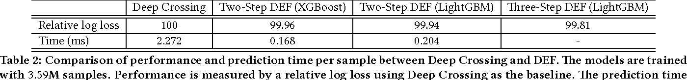 Figure 4 for Deep Embedding Forest: Forest-based Serving with Deep Embedding Features