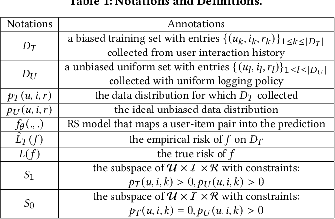 Figure 1 for AutoDebias: Learning to Debias for Recommendation