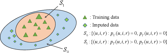 Figure 3 for AutoDebias: Learning to Debias for Recommendation