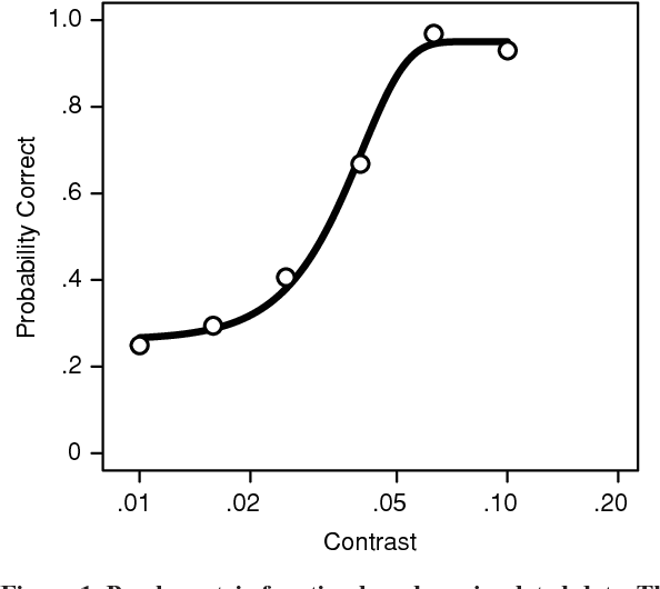 Figure 1 From Modeling Psychometric Functions In R Semantic Scholar