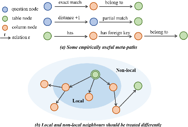 Figure 1 for LGESQL: Line Graph Enhanced Text-to-SQL Model with Mixed Local and Non-Local Relations