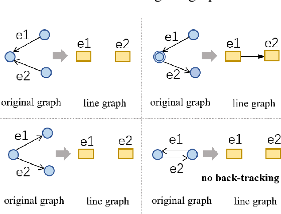 Figure 3 for LGESQL: Line Graph Enhanced Text-to-SQL Model with Mixed Local and Non-Local Relations