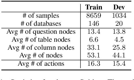 Figure 2 for LGESQL: Line Graph Enhanced Text-to-SQL Model with Mixed Local and Non-Local Relations