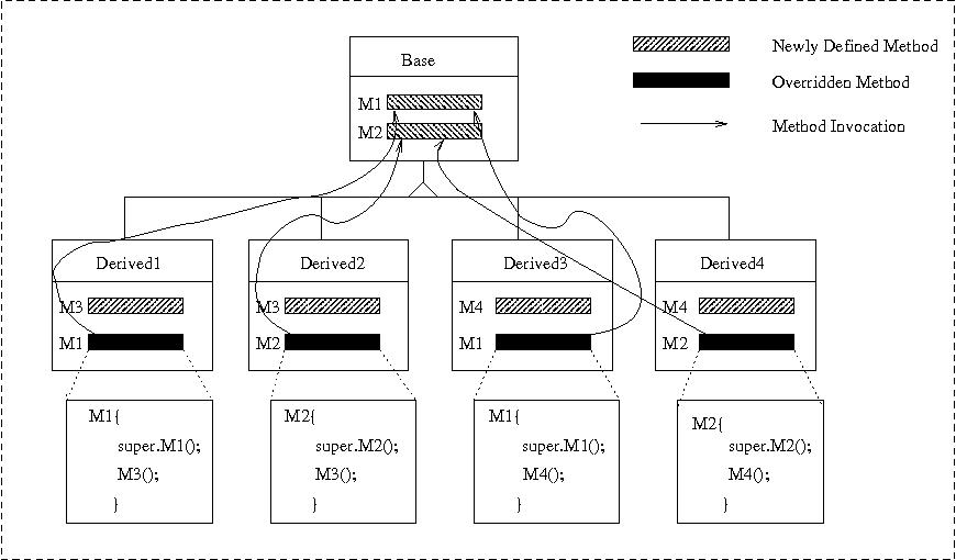 Figure 2: Example Design of Low Quality: Inheritance Tree