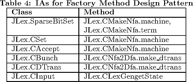 Table 4: IAs for Factory Method Design Pattern