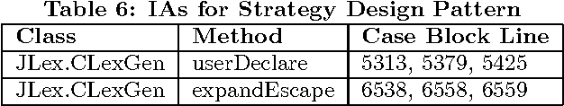 Table 6: IAs for Strategy Design Pattern