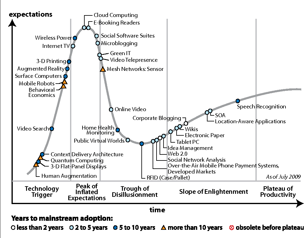 Idea And Expectations Part Ii >> The Structure Of The New It Frontier Market Oriented Computing