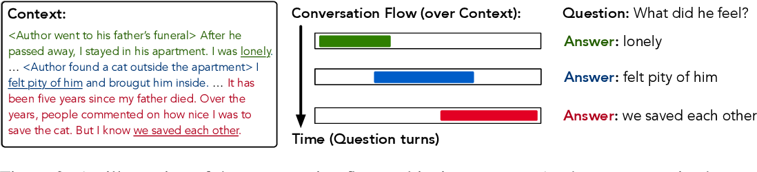Figure 3 for FlowQA: Grasping Flow in History for Conversational Machine Comprehension